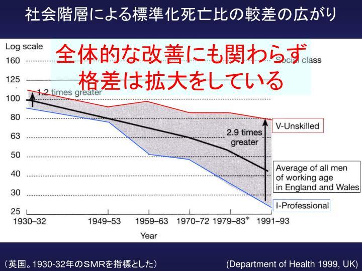 社会階層による標準化死亡比の較差の広がり