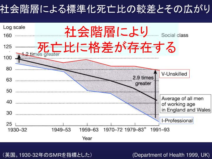 社会階層による標準化死亡比の較差とその広がり