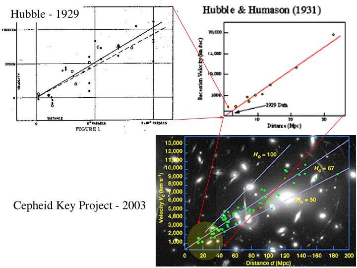 Hubble - 1929