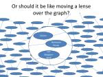 or should it be like moving a lense over the graph2