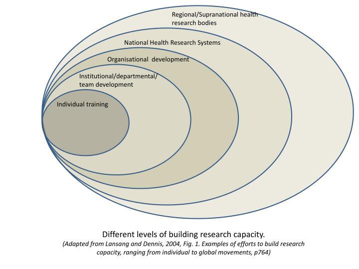 Regional/Supranational health