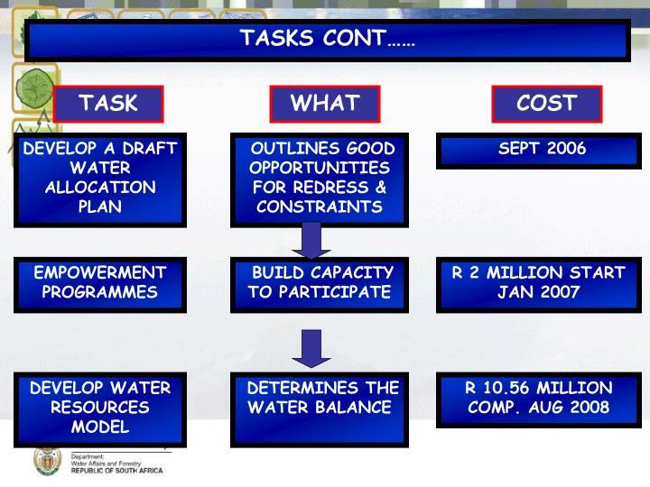 DEVELOP A DRAFT WATER ALLOCATION PLAN