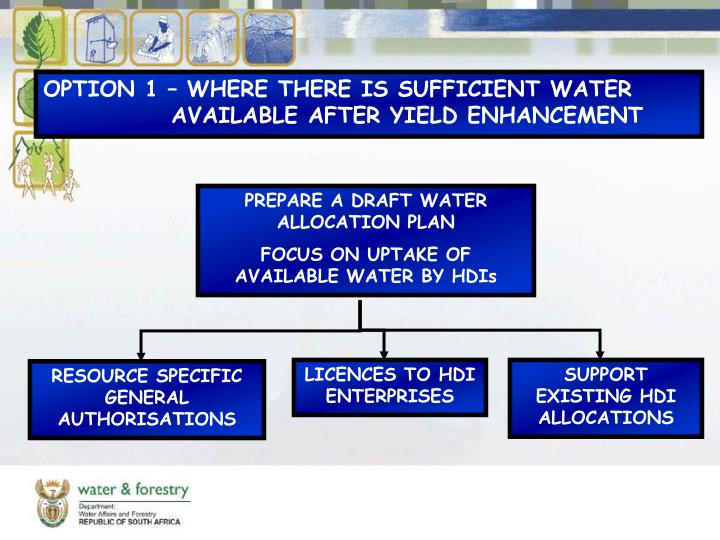 OPTION 1 – WHERE THERE IS SUFFICIENT WATER AVAILABLE AFTER YIELD ENHANCEMENT