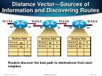 distance vector sources of information and discovering routes