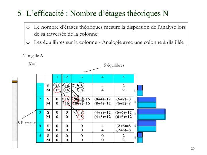 5- L'efficacité : Nombre d'étages théoriques N