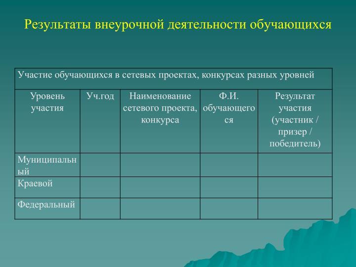 Результаты внеурочной деятельности обучающихся
