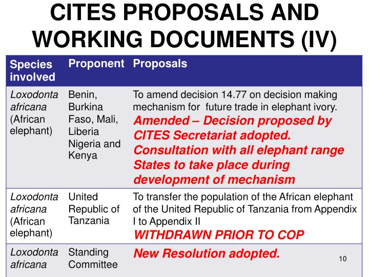 CITES PROPOSALS AND  WORKING DOCUMENTS (IV)