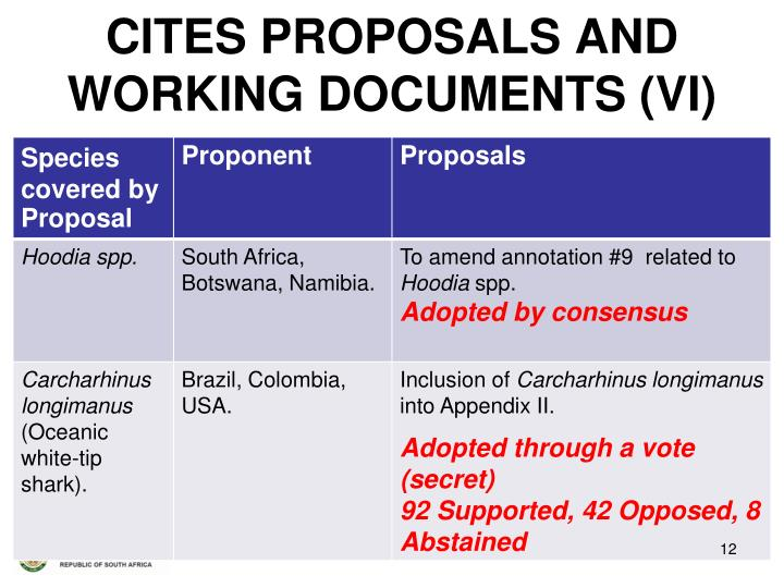 CITES PROPOSALS AND  WORKING DOCUMENTS (VI)