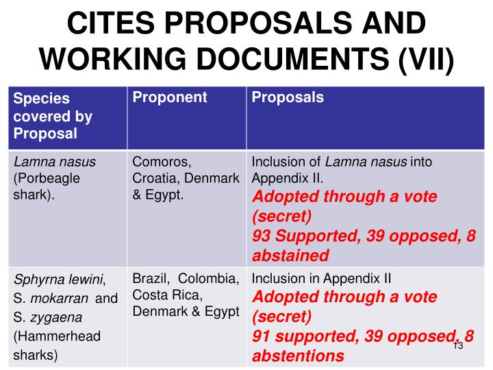 CITES PROPOSALS AND  WORKING DOCUMENTS (VII)