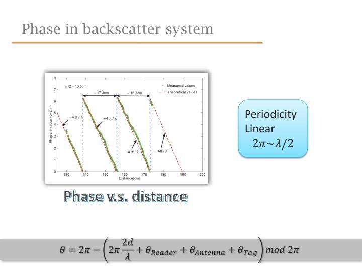 Phase in backscatter system