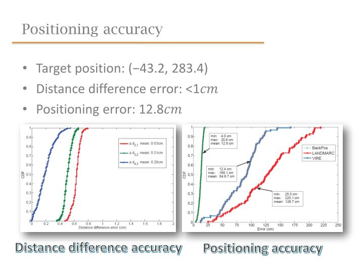 Positioning accuracy