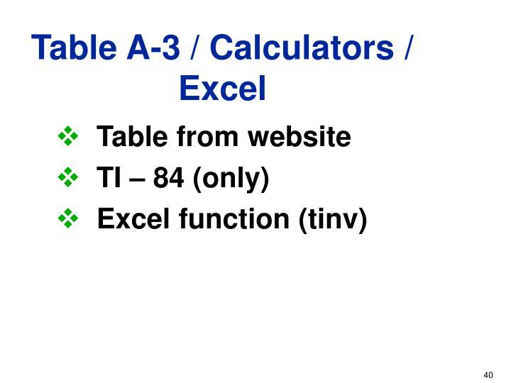 Table A-3 / Calculators / Excel