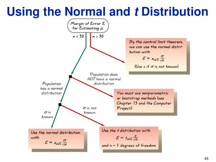 Using the Normal and