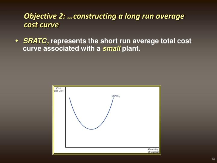 Objective 2: …constructing a long run average cost curve