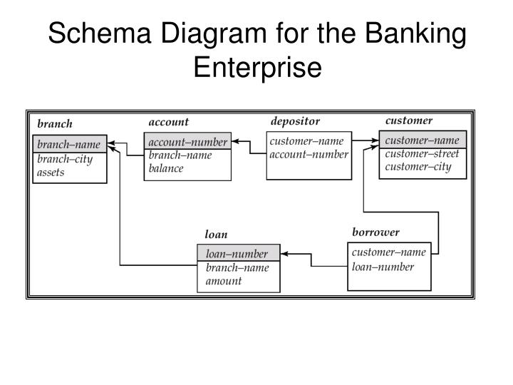 Ppt chapter 3 relational model powerpoint presentation id5654292 schema diagram for the banking enterprise ccuart Images