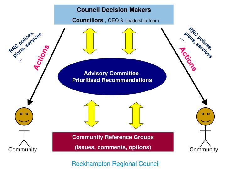 Council Decision Makers
