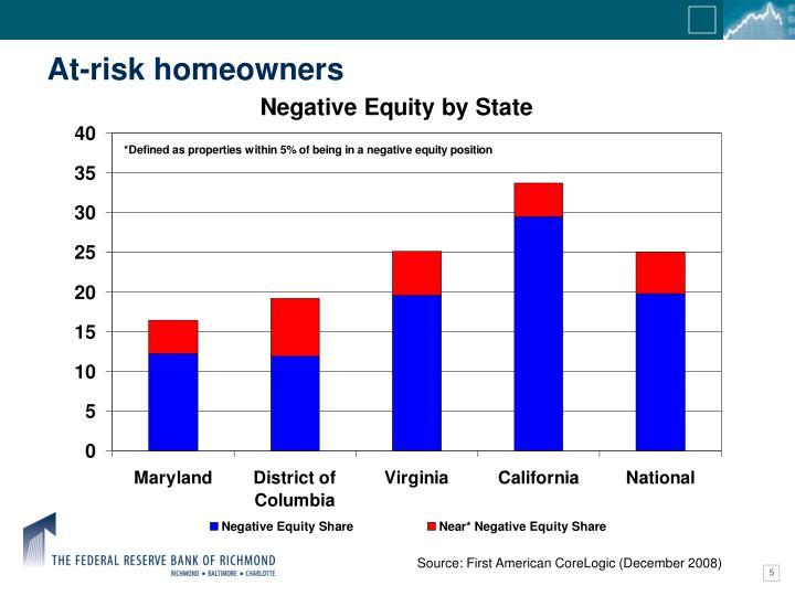 At-risk homeowners