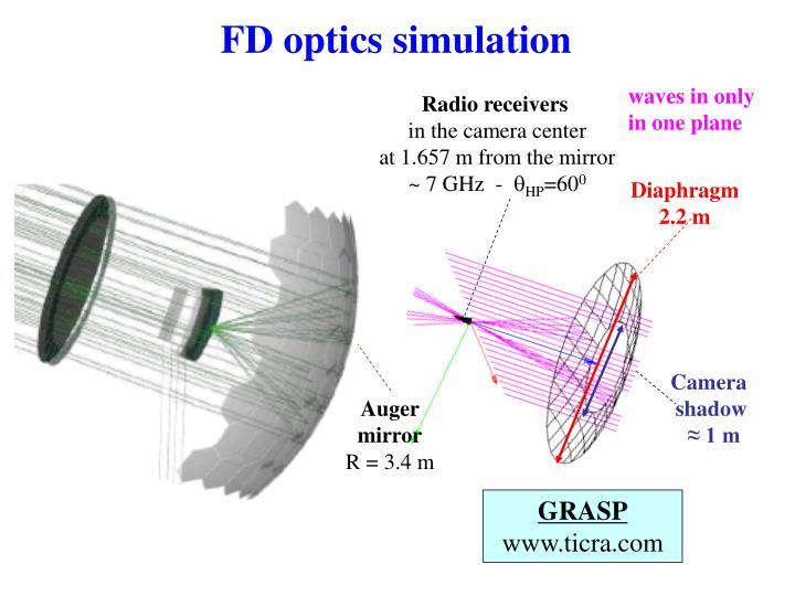 FD optics simulation