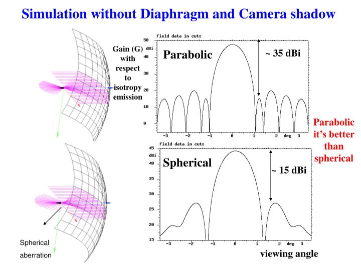 Simulation without Diaphragm and Camera shadow
