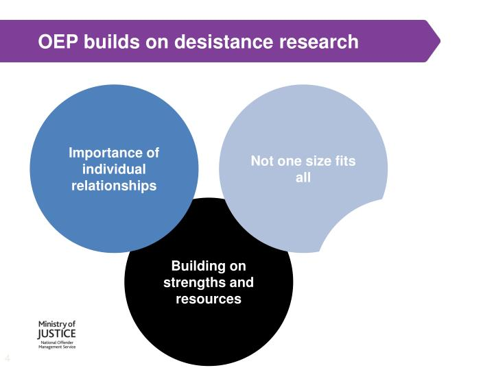 OEP builds on desistance research