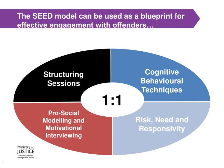 The SEED model can be used as a blueprint for effective engagement with offenders…
