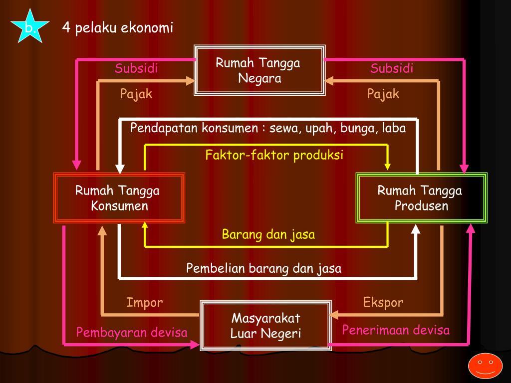 Ppt Diagram Interaksi Pelaku Ekonomi Powerpoint