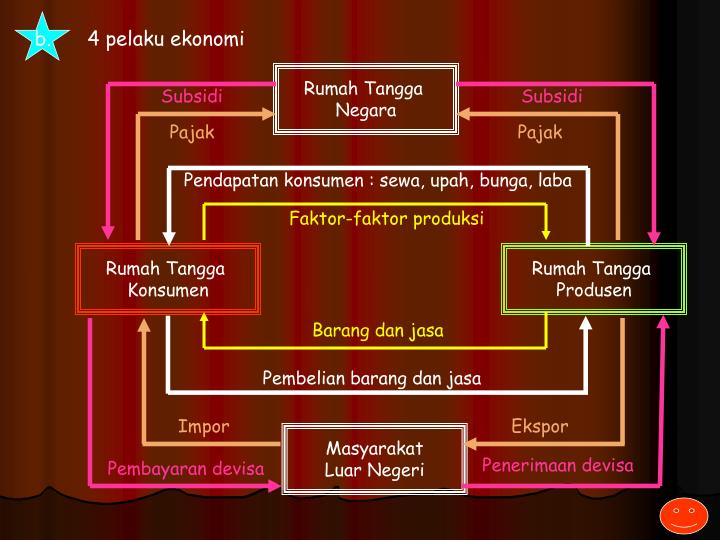 Ppt diagram interaksi pelaku ekonomi powerpoint presentation id 4 pelaku ekonomi ccuart Images