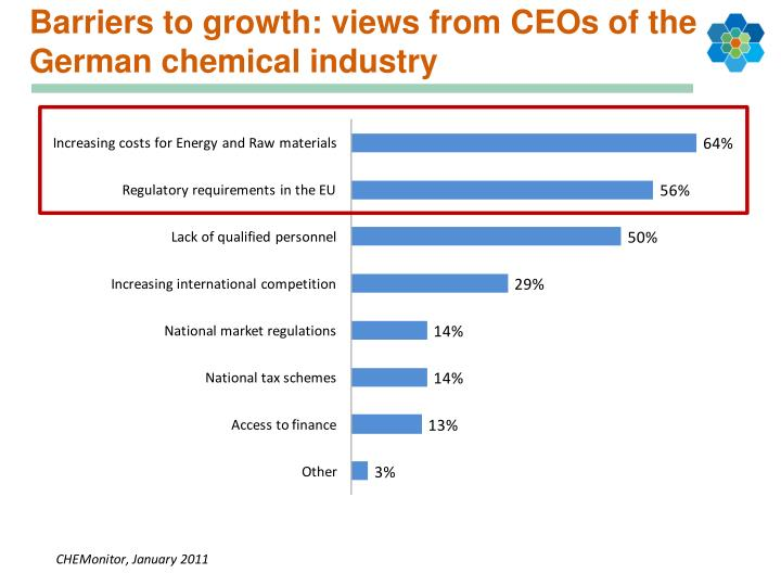 Barriers to growth: views from CEOs of the