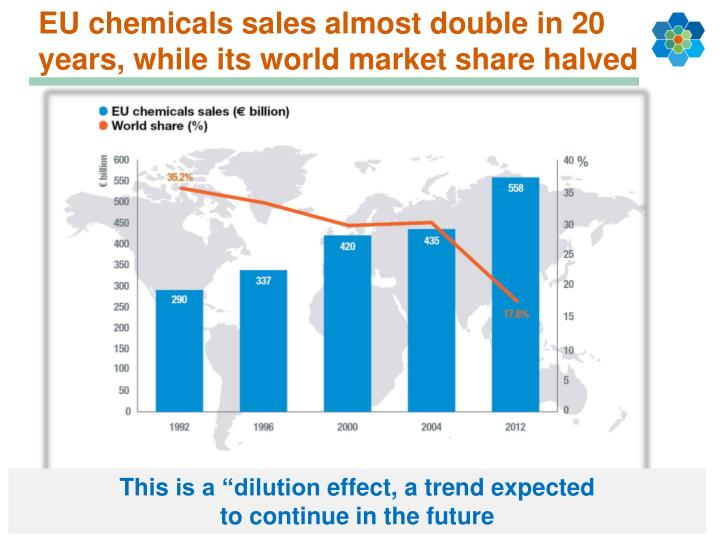 EU chemicals sales almost double in 20