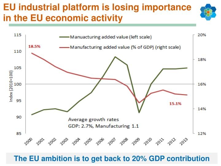 EU industrial platform is losing importance