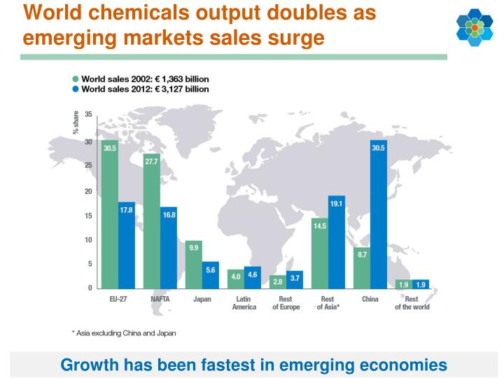 World chemicals output doubles as