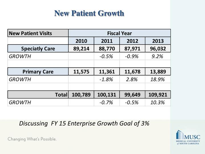 New Patient Growth