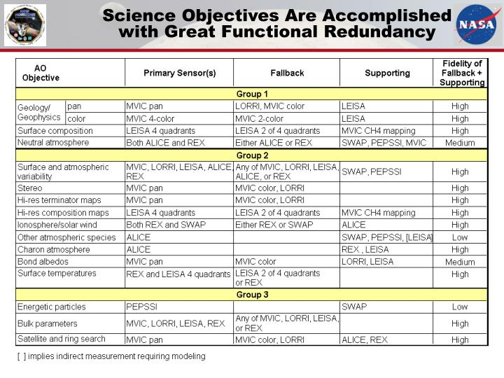 Science Objectives Are Accomplished