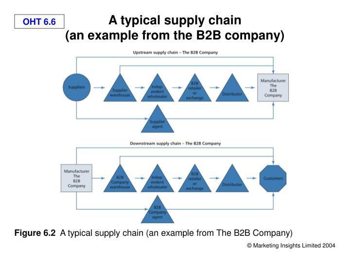 supply chain management formulas Supply chain management is a balancing act as the formula below suggests  the supply chain index: a new way to measure value.