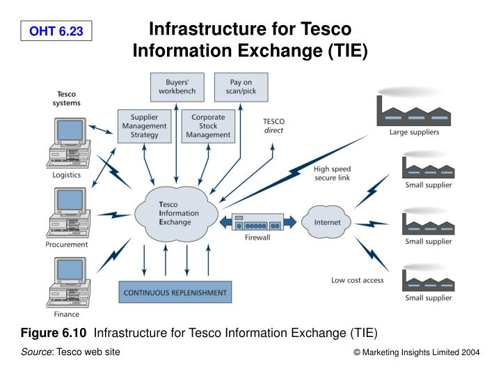 management information system of tesco Business information system tesco and decision making • identify the functions of different types of information systems in business management information.