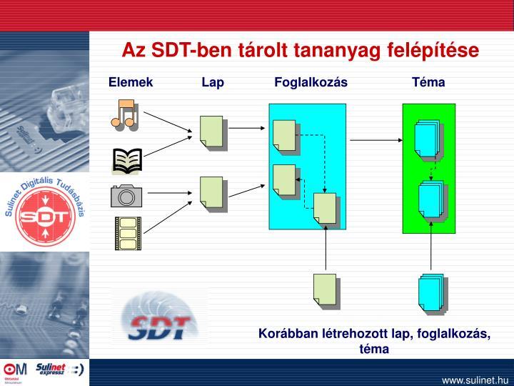 Az SDT-ben tárolt tananyag felépítése
