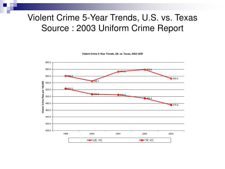 Violent Crime 5-Year Trends, U.S. vs. Texas
