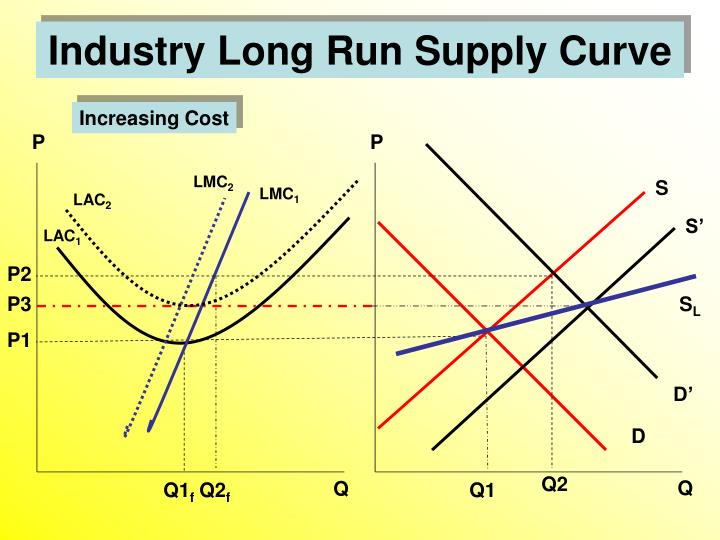 Increasing Cost