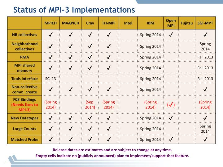 Status of mpi 3 implementations