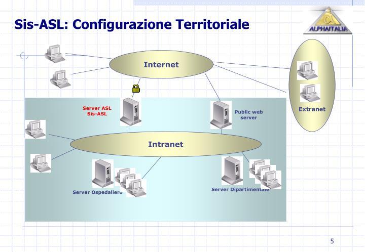 Sis-ASL: Configurazione Territoriale