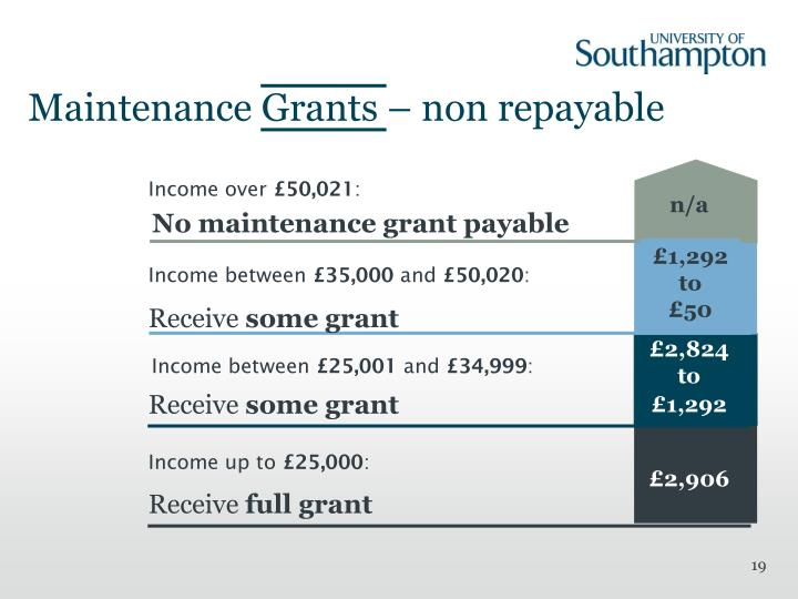 Maintenance Grants – non repayable