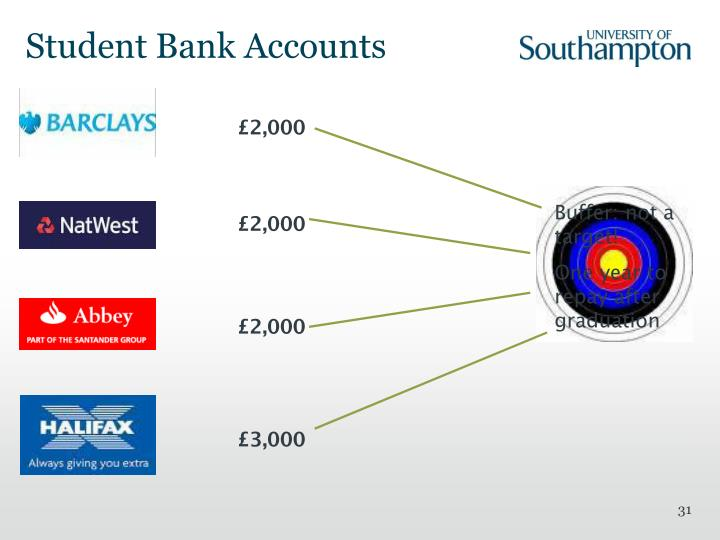 Student Bank Accounts