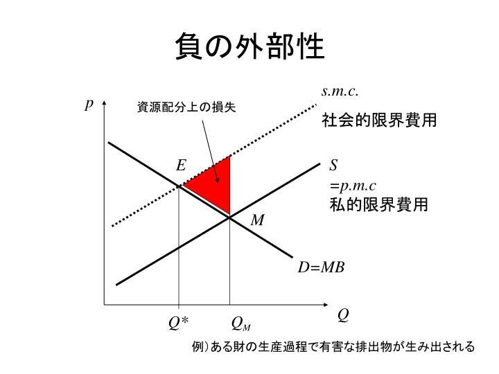 PPT - 外部性とコースの定理 Pow...