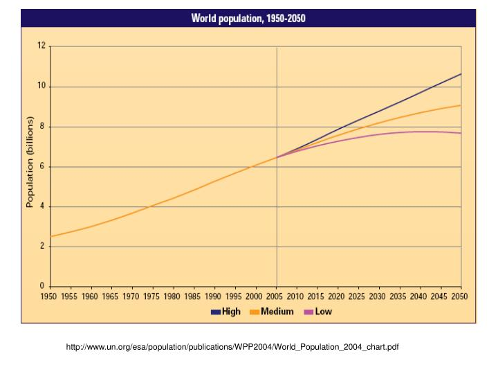 http://www.un.org/esa/population/publications/WPP2004/World_Population_2004_chart.pdf