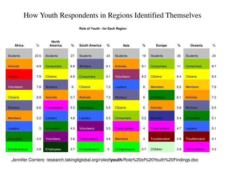 How Youth Respondents in Regions Identified Themselves