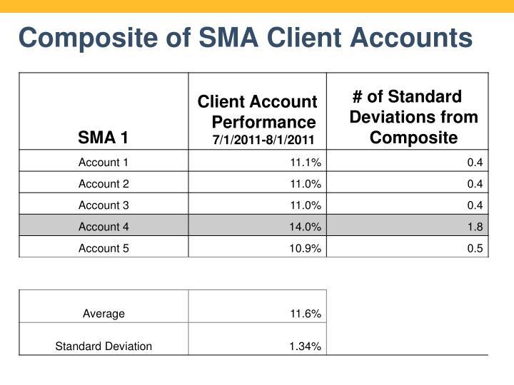 Composite of SMA Client Accounts