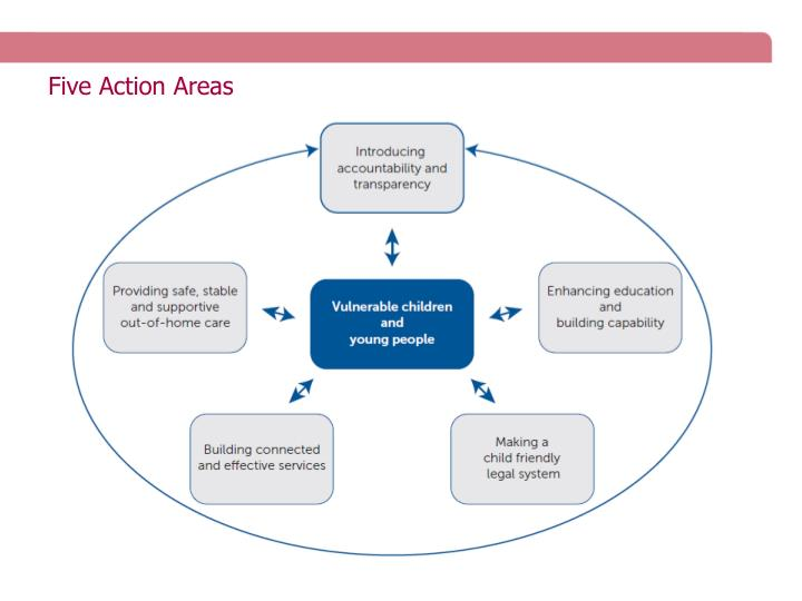 Five Action Areas