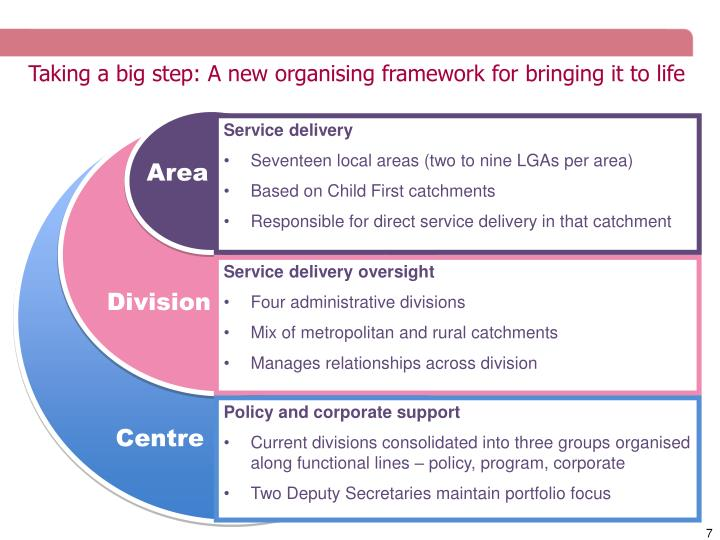 Taking a big step: A new organising framework for bringing it to life