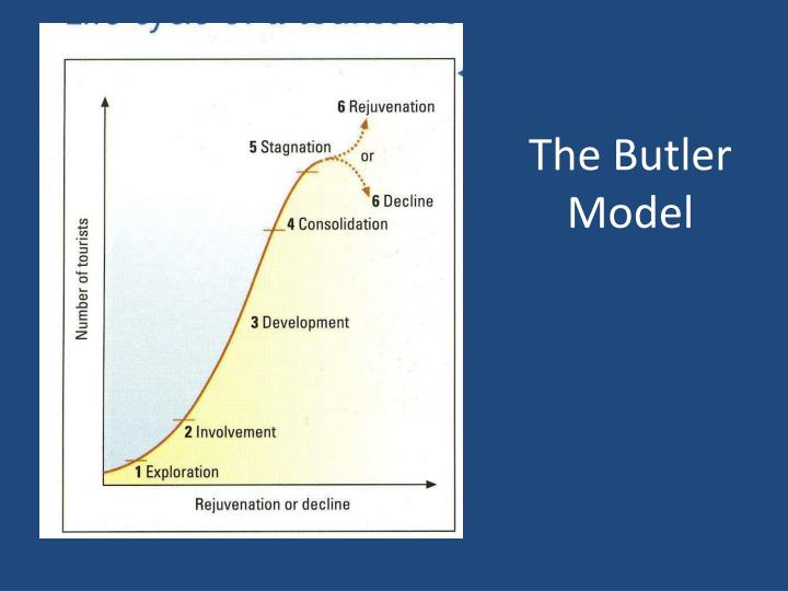 butler s model of tourism Butler's tourism life cycle model you will learn: application of the model to spain's costa del sol applying todays tourist destinations to the model.