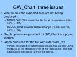 gw chart three issues